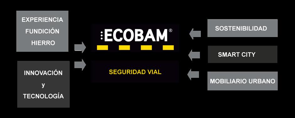 Ecobam Europa - Empresa de fabricación de bandas reductoras de velocidad
